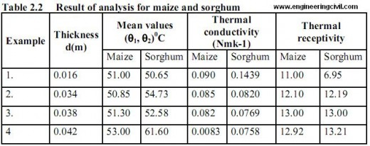 Result of analysis for maize and sorghum