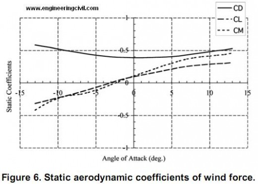 Static aerodynamic coefficients of wind force