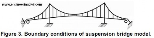 boundary-conditions-suspension-bridge