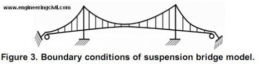 boundary-conditions-suspension-bridge