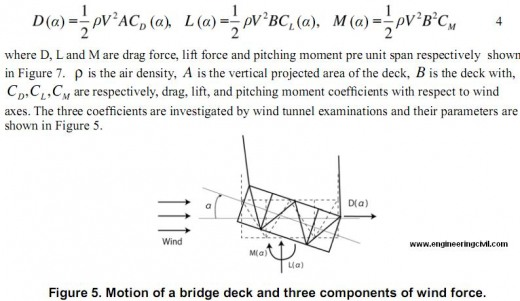 motion of bridge deck and three components of wind force