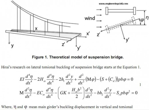 theoretical-model-suspension-bridge