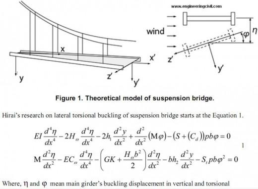 theoretical-model-suspension-bridge