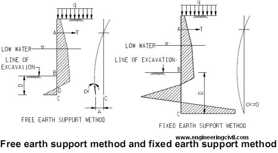 Free earth support method and fixed earth support method