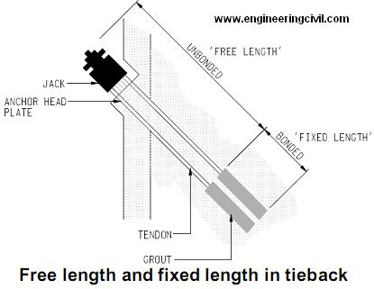 free length and fixed length of tieback