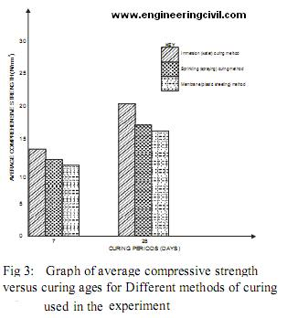 Graph of average compressive strength versus curing ages for Differentmethods of curing used in the experiment