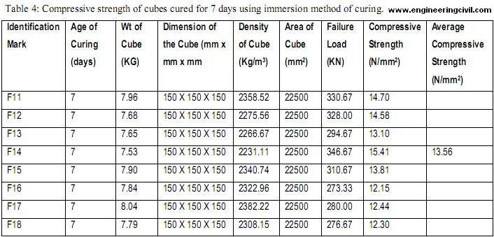 Effect Of Different Curing Methods On The Compressive
