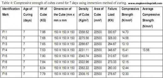 Table 4-Compressive strength of cubes cured for 7 days using immersion method of curing.