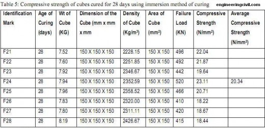 Table-5-Compressive strength of cubes cured for 28 days using immersion method of curing.