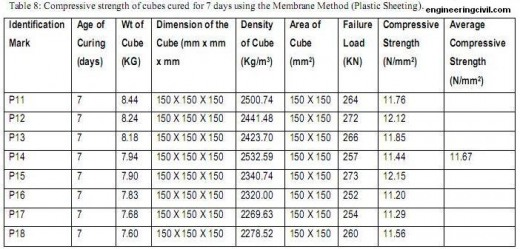 Table 8-Compressive strength of cubes cured for 7 days using the Membrane Method