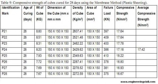 Table 9-Compressive strength of cubes cured for 28 days using the Membrane Method