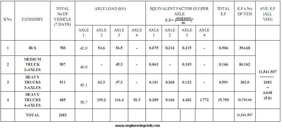 Axle Weight Distribution : A study of axle overloadings on rural road in nigeria