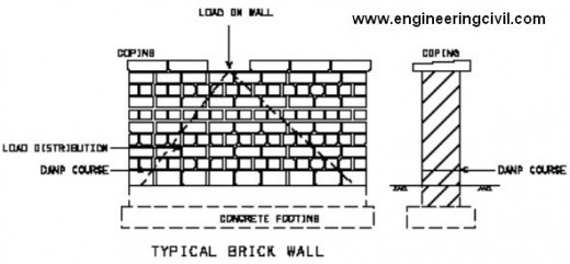 what is the function of mortar in brick walls