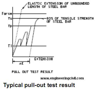 typical-pull-out-test-result
