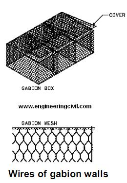 wires-of-gabion-walls
