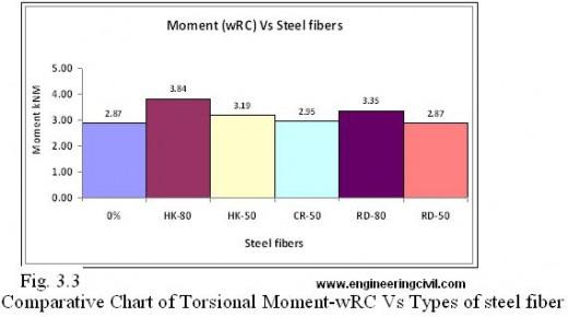 Fig. 3.3  Comparative Chart of Torsional Moment-wRC Vs Types of steel fiber