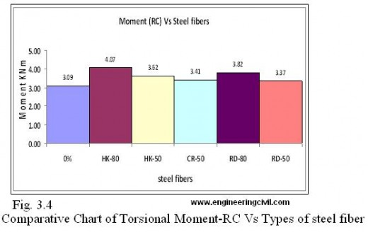 Fig. 3.4  Comparative Chart of Torsional Moment-RC Vs Types of steel fiber
