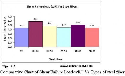 Fig. 3.5 Comparative Chart of Shear Failure Load-wRC Vs Types of steel fiber