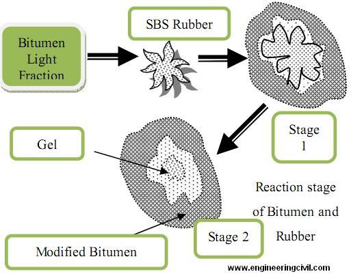 Bitumen Modified With Styrene Butadiene Styrene