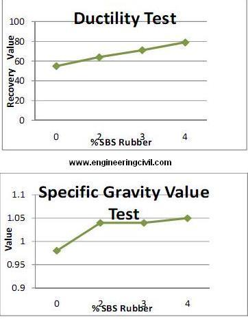 ductility-test
