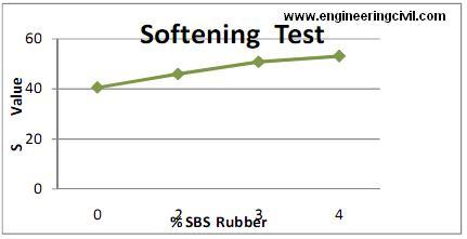 softening-test