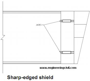sharp-edge-shield