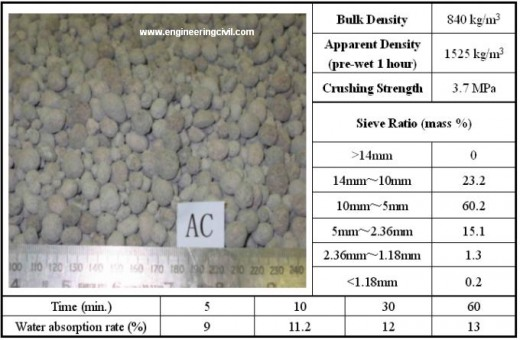 Properties of the aggregate