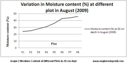 graph-2- moisture content at different plots