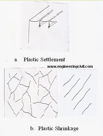 plastic settlement and shrinkage