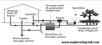 Secondary Greywater System