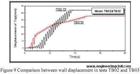 Comparison between wall displacement in tests TB02 and TB03