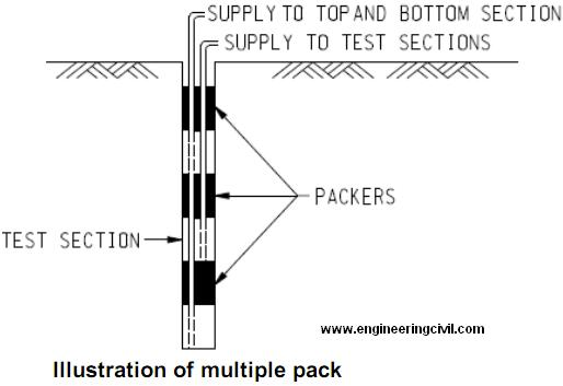 Illustration of multiple pack