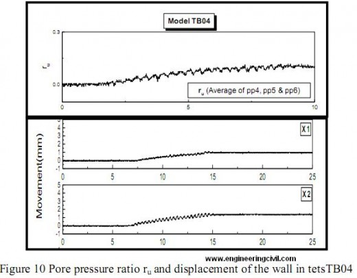 Pore pressure ratio ru and displacement of the wall in tetsTB04