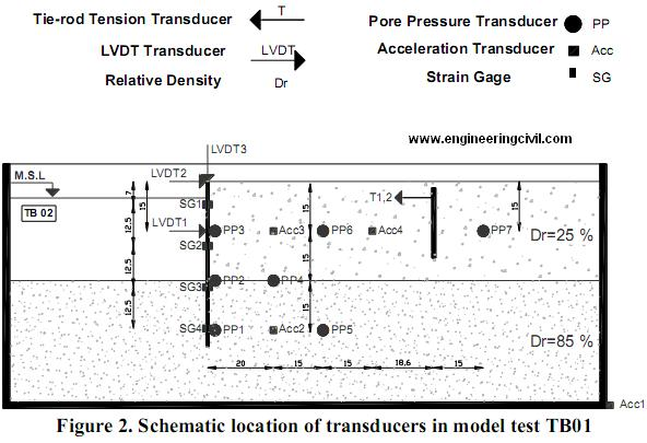 Schematic location of transducers in model test TB01