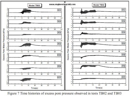 Time histories of excess pore pressure observed in tests TB02 and TB03