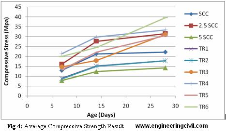 Self consolidating concrete compressive strength time