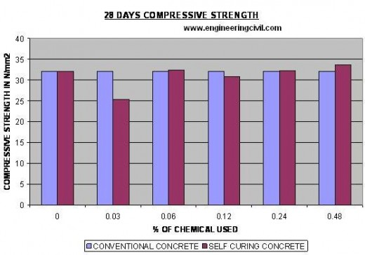 28 day compressive strength