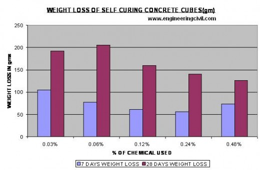 weight loss of self cured concrete