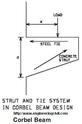 corbel beam