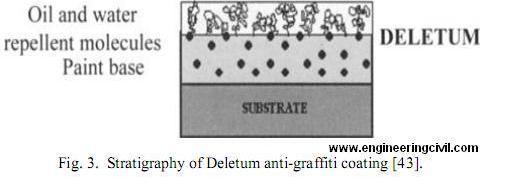 Fig. 3.  Stratigraphy of Deletum anti-graffiti coating