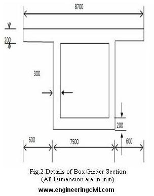Fig.2 Details of Box Girder Section