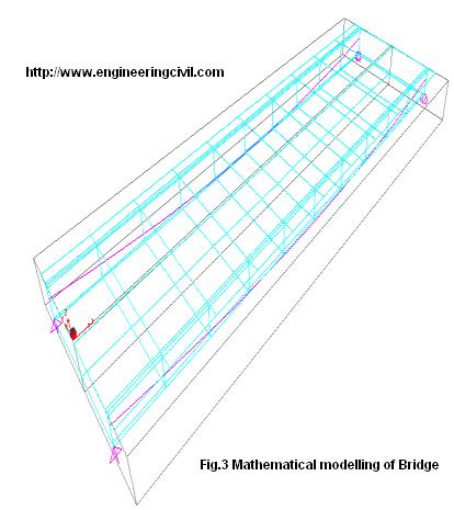 Fig.3 Mathematical modelling of Bridge
