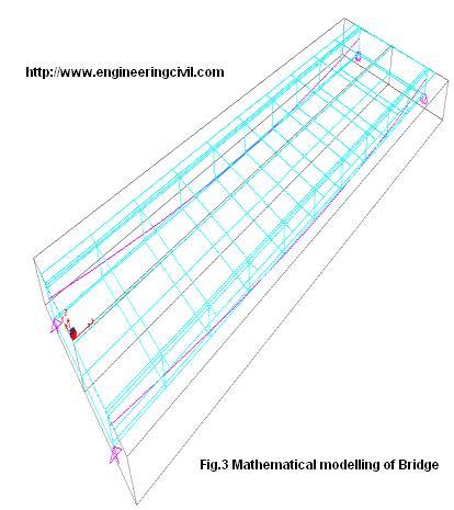 Fig.3 Mathematical modelling of Bridge