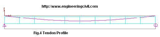 Fig.4 Tendon Profile