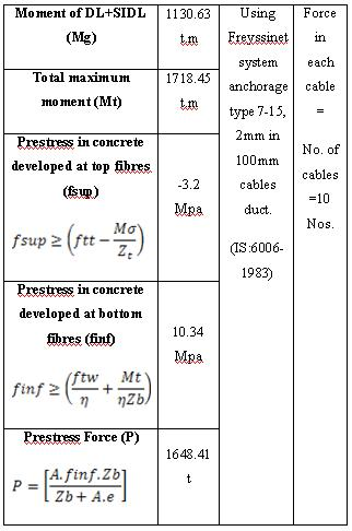 Table.4 Calculation of Prestress Force