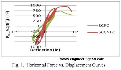 fig1-horizontal Force vs Displacement Curves