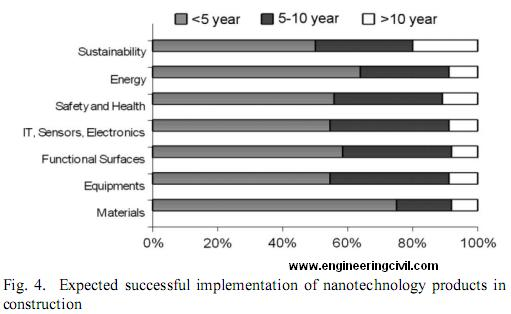 fig5-Expected successful implementation of nanotechnology products in construction