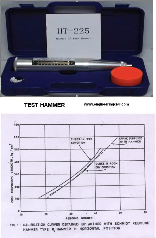 rebound test hammer and graph