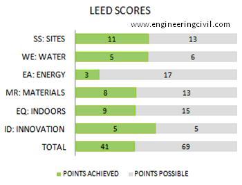 LEED Scores