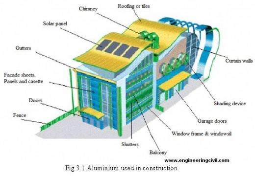 Aluminium used in construction